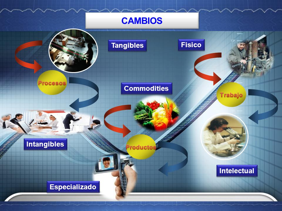 CAMBIOS Intangibles Commodities Tangibles Intelectual Fisico Especializado