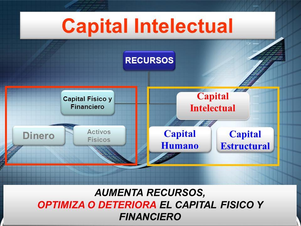 RECURSOS Capital Físico y Financiero Capital Físico y Financiero Capital Intelectual Capital Intelectual Capital Humano Capital Estructural Capital Es