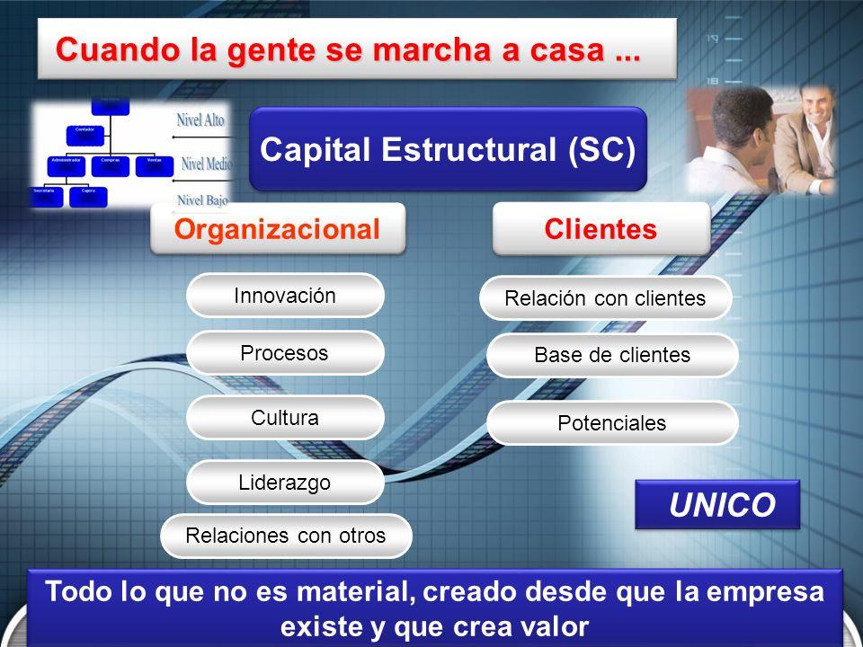 Capital Estructural (SC) Organizacional Clientes UNICO Todo lo que no es material, creado desde que la empresa existe y que crea valor Cuando la gente