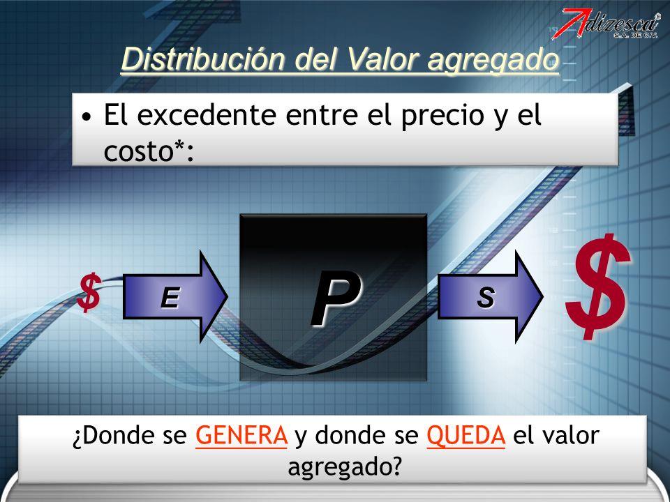 El excedente entre el precio y el costo*: Distribución del Valor agregado PP ES $ $ ¿Donde se GENERA y donde se QUEDA el valor agregado?