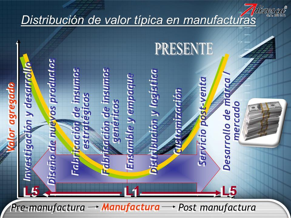 Distribución de valor típica en manufacturas Valor agregado Pre-manufactura Manufactura Post manufactura Investigación y desarrollo Fabricación de ins