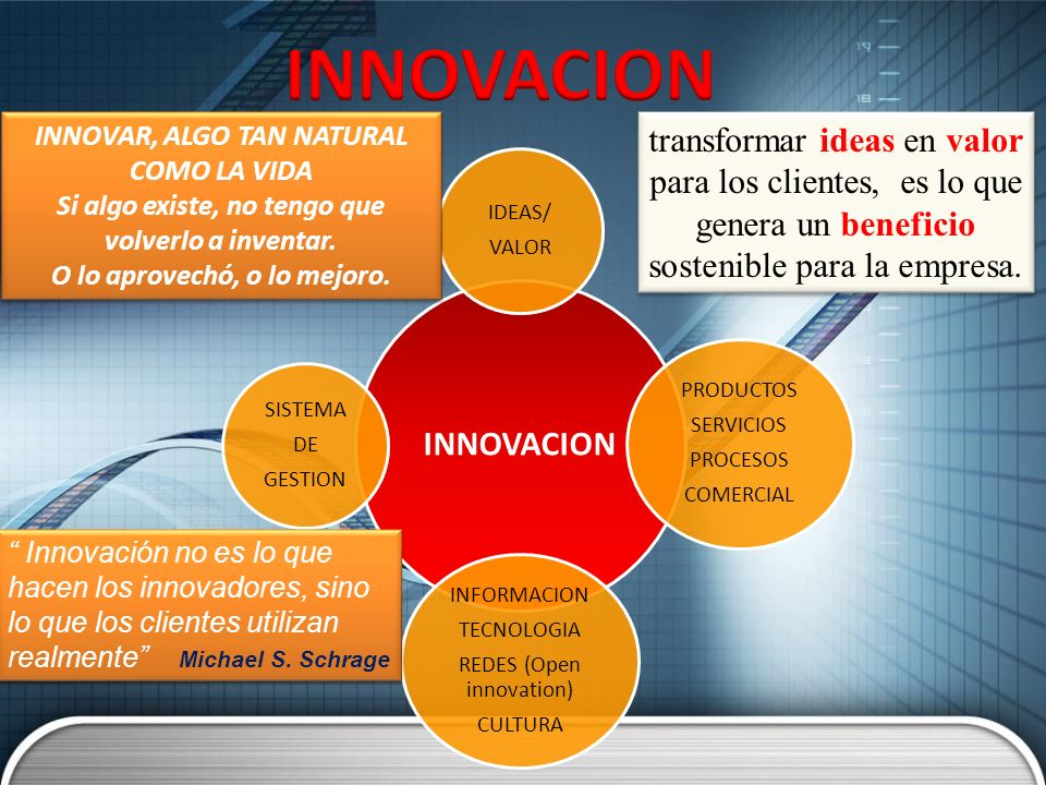 INNOVACION IDEAS/ VALOR PRODUCTOS SERVICIOS PROCESOS COMERCIAL INFORMACION TECNOLOGIA REDES (Open innovation) CULTURA SISTEMA DE GESTION transformar i
