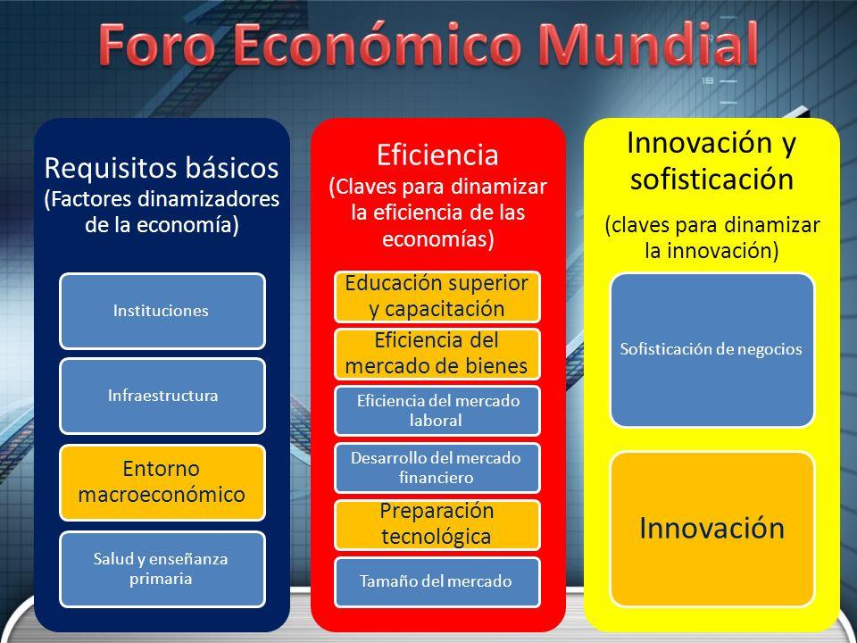 Requisitos básicos (Factores dinamizadores de la economía) Instituciones Infraestructura Entorno macroeconómico Salud y enseñanza primaria Eficiencia