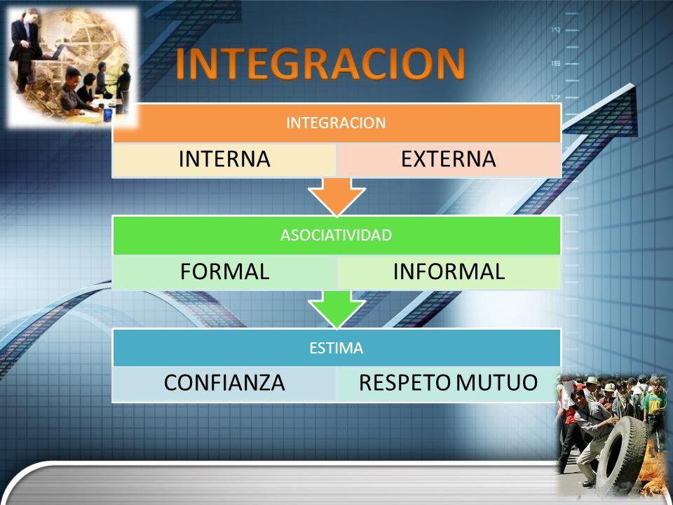 ESTIMA CONFIANZARESPETO MUTUO ASOCIATIVIDAD FORMALINFORMAL INTEGRACION INTERNAEXTERNA