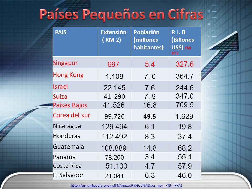 PAISExtensión ( KM 2) Población (millones habitantes) P. I. B (Billones US$) FMI 2012 Singapur 697 5.4327.6 Hong Kong 1.1087. 0364.7 Israel 22.1457.62