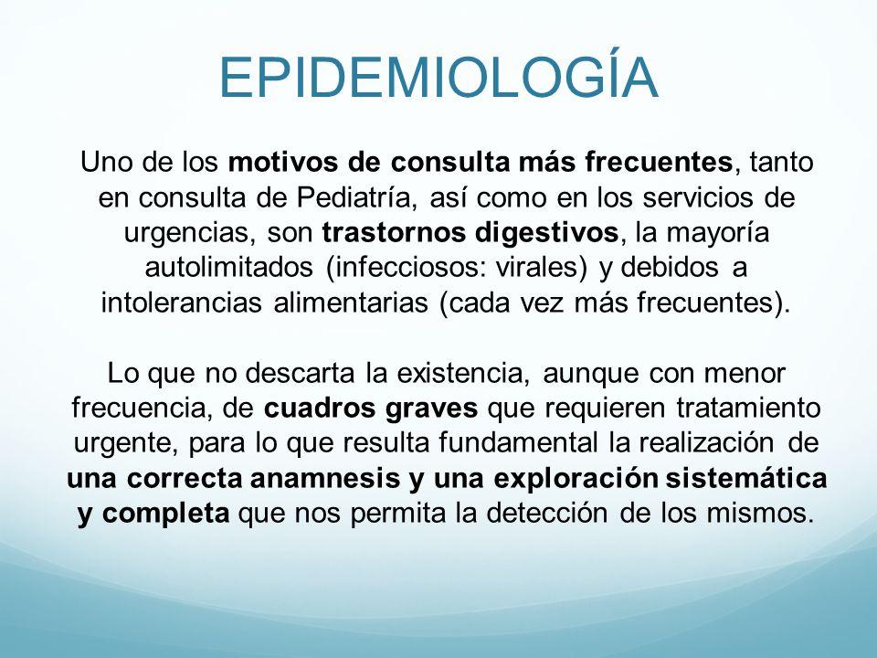 PATOLOGÍA DIGESTIVA URGENTE: -Estenosis Hipertrófica de Píloro -Invaginación intestinal -Apendicitis aguda PATOLOGÍA DIGESTIVA FRECUENTE (NO URGENTE): -Cólico del lactante -Reflujo gastroesofágico -Gastroenteritis -Intolerancias alimentarias