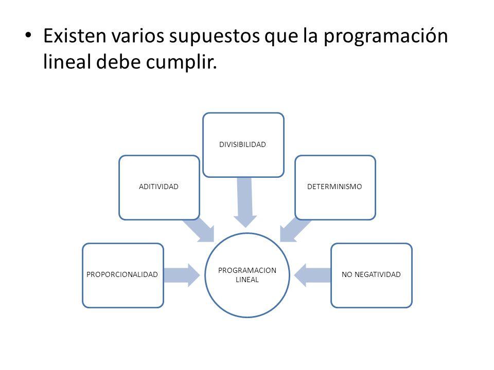 Existen varios supuestos que la programación lineal debe cumplir. PROGRAMACION LINEAL PROPORCIONALIDADADITIVIDADDIVISIBILIDADDETERMINISMONO NEGATIVIDA
