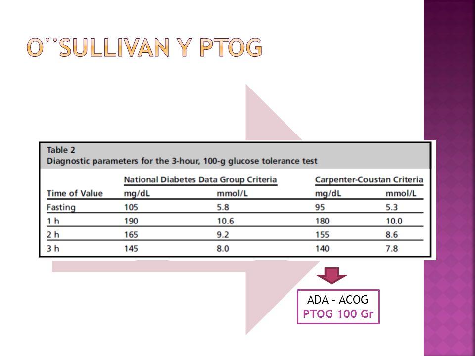-No requiere ayuno -50 Gr de glucosa oral - 1 Hora 140 80 % 130 90 % ADA – ACOG PTOG 100 Gr