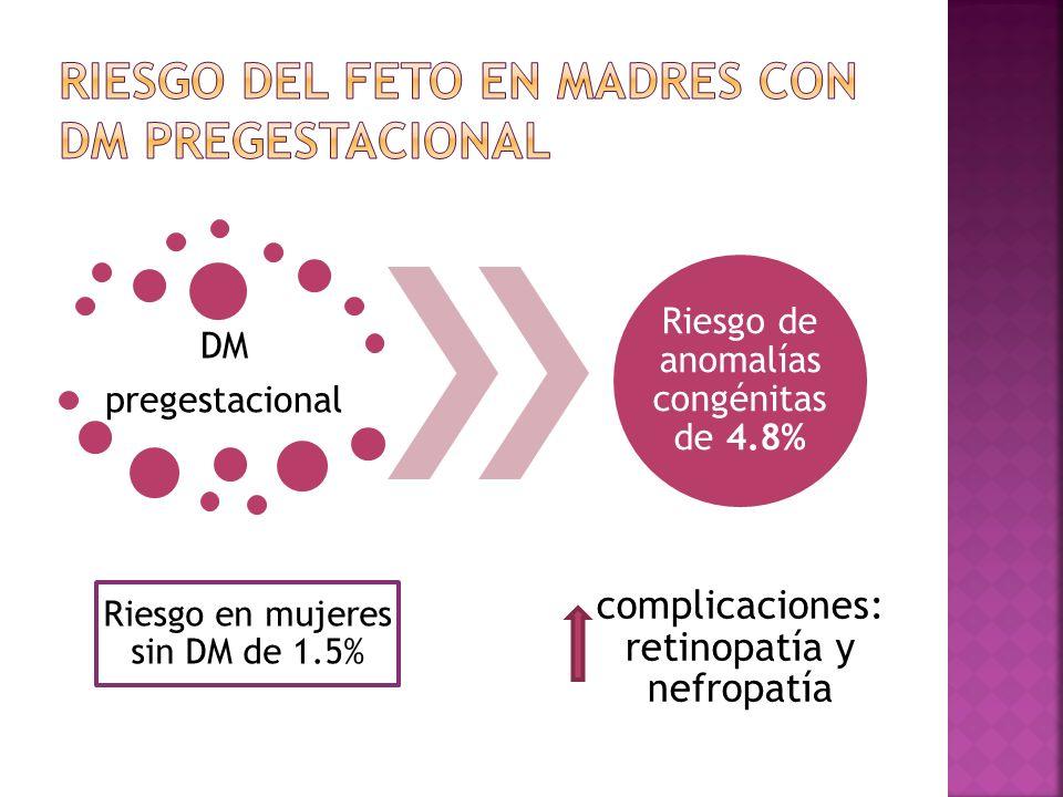 DM pregestacional Riesgo en mujeres sin DM de 1.5% Riesgo de anomalías congénitas de 4.8% complicaciones: retinopatía y nefropatía