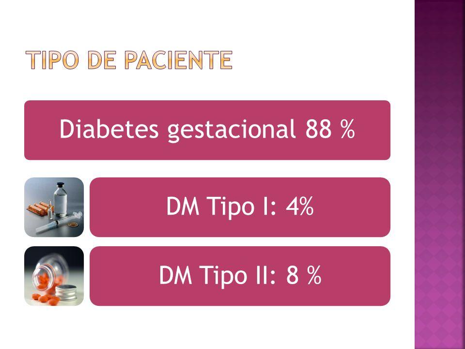 Diabetes gestacional 88 % DM Tipo I: 4%DM Tipo II: 8 %