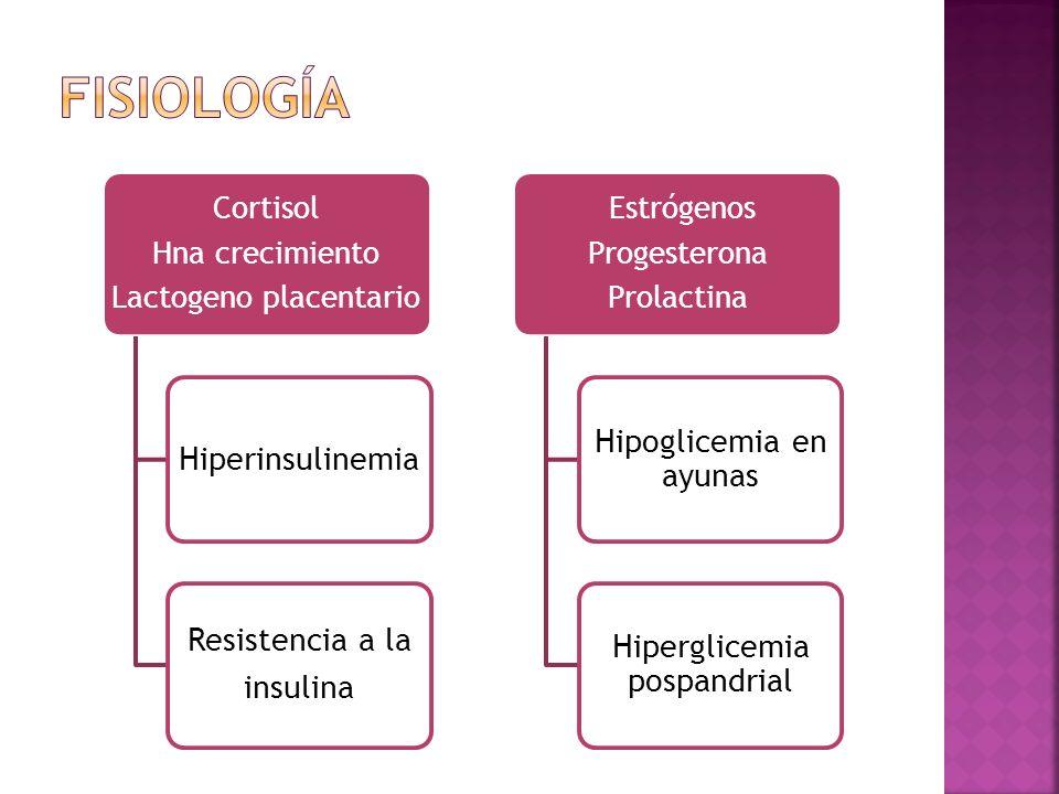 Cortisol Hna crecimiento Lactogeno placentario Hiperinsulinemia Resistencia a la insulina Estrógenos Progesterona Prolactina Hipoglicemia en ayunas Hiperglicemia pospandrial