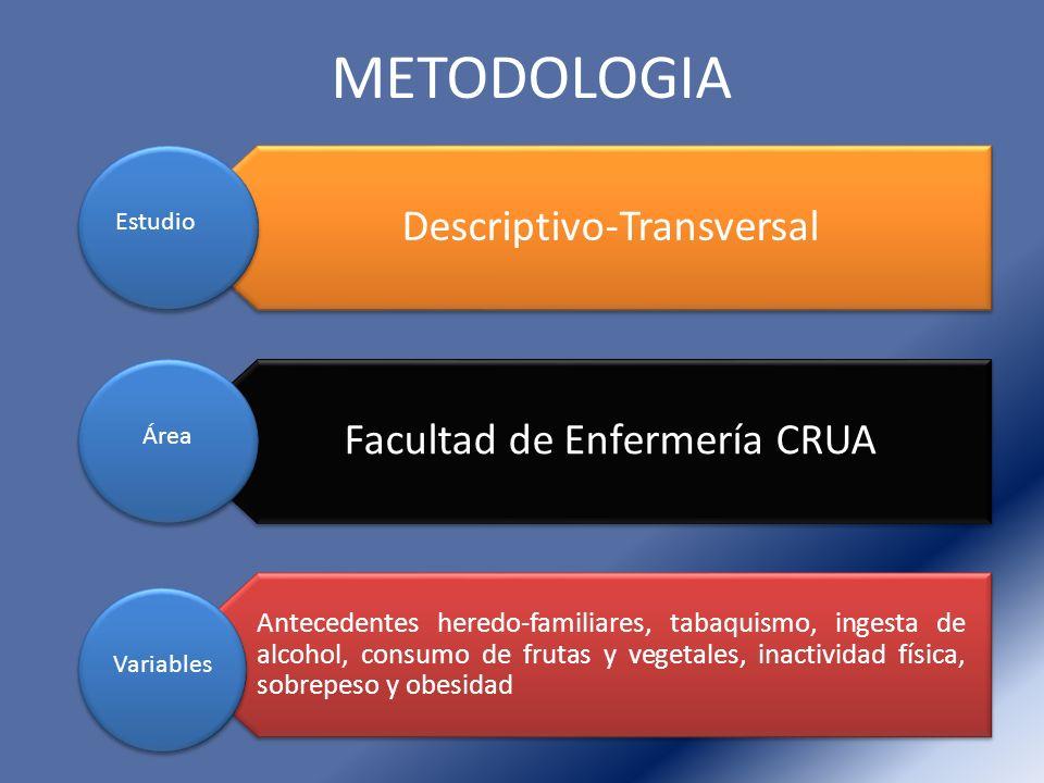 METODOLOGIA Descriptivo-Transversal Estudio Facultad de Enfermería CRUA Área Antecedentes heredo-familiares, tabaquismo, ingesta de alcohol, consumo d