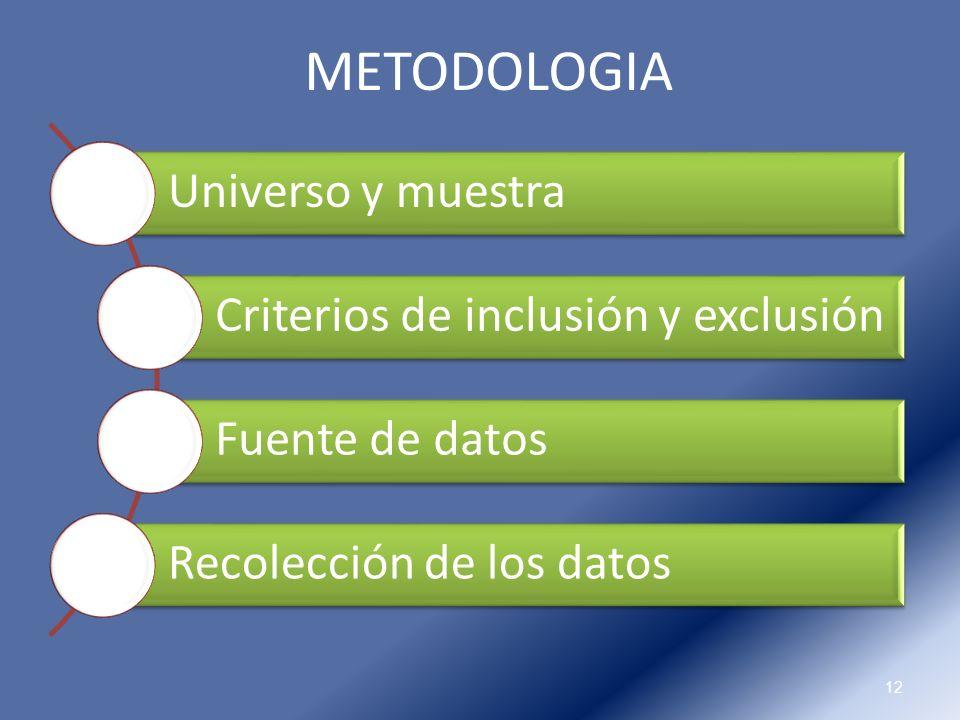 12 METODOLOGIA Universo y muestra Criterios de inclusión y exclusión Fuente de datos Recolección de los datos