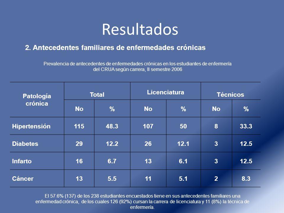 Resultados 2. Antecedentes familiares de enfermedades crónicas Patología crónica Total Licenciatura Técnicos No% % % Hipertensión11548.310750833.3 Dia