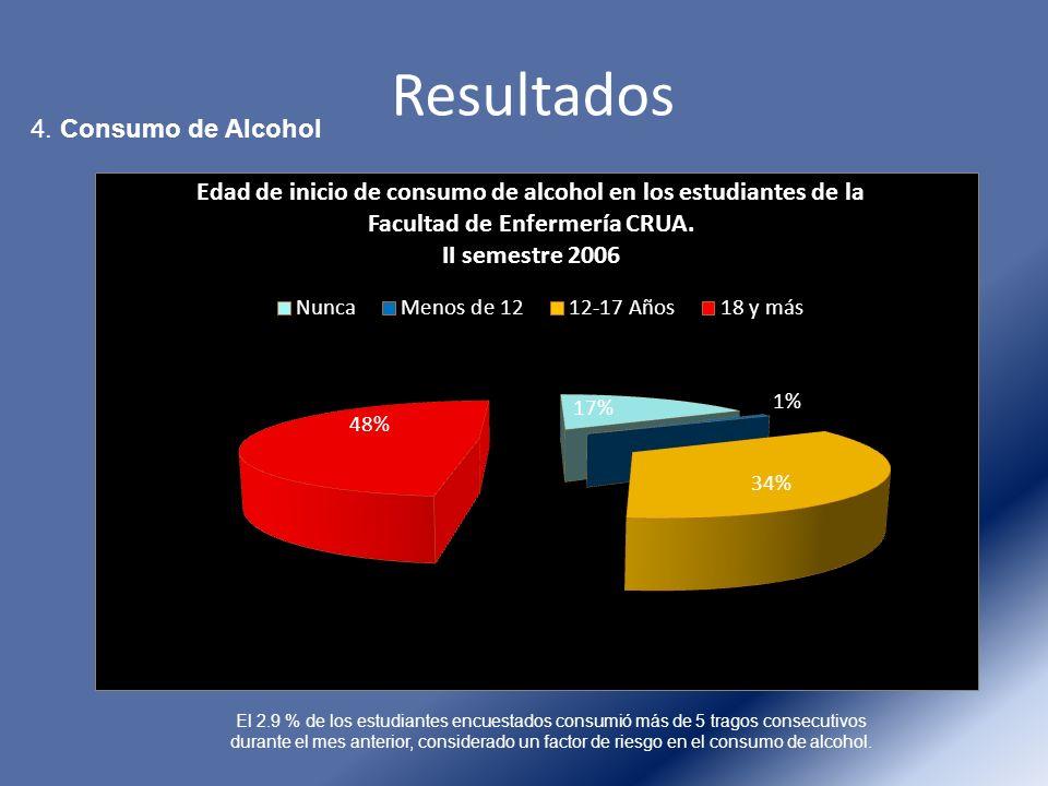 Resultados 4. Consumo de Alcohol El 2.9 % de los estudiantes encuestados consumió más de 5 tragos consecutivos durante el mes anterior, considerado un