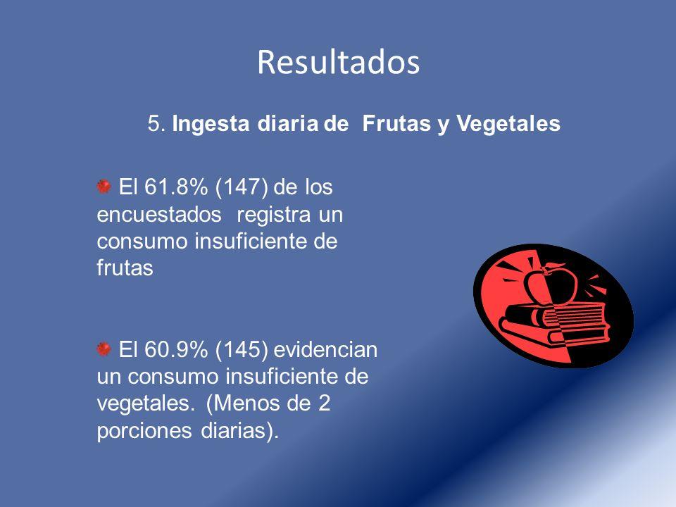 Resultados 5. Ingesta diaria de Frutas y Vegetales El 61.8% (147) de los encuestados registra un consumo insuficiente de frutas El 60.9% (145) evidenc