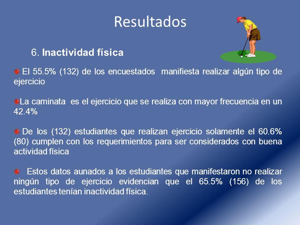 Resultados 6. Inactividad física El 55.5% (132) de los encuestados manifiesta realizar algún tipo de ejercicio La caminata es el ejercicio que se real