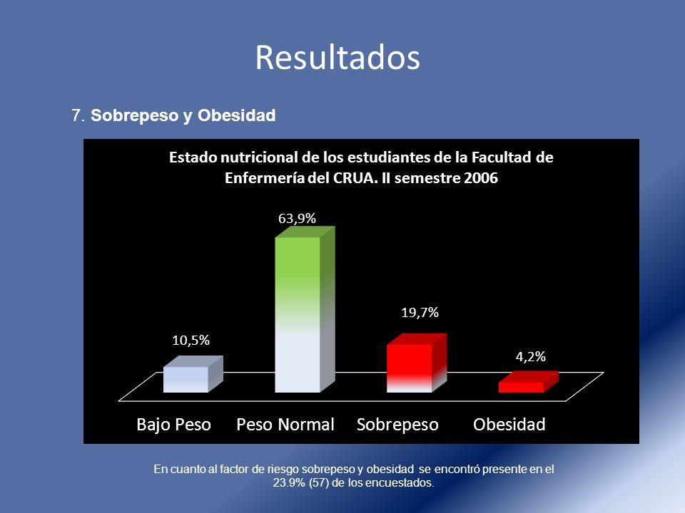 Resultados 7. Sobrepeso y Obesidad En cuanto al factor de riesgo sobrepeso y obesidad se encontró presente en el 23.9% (57) de los encuestados.