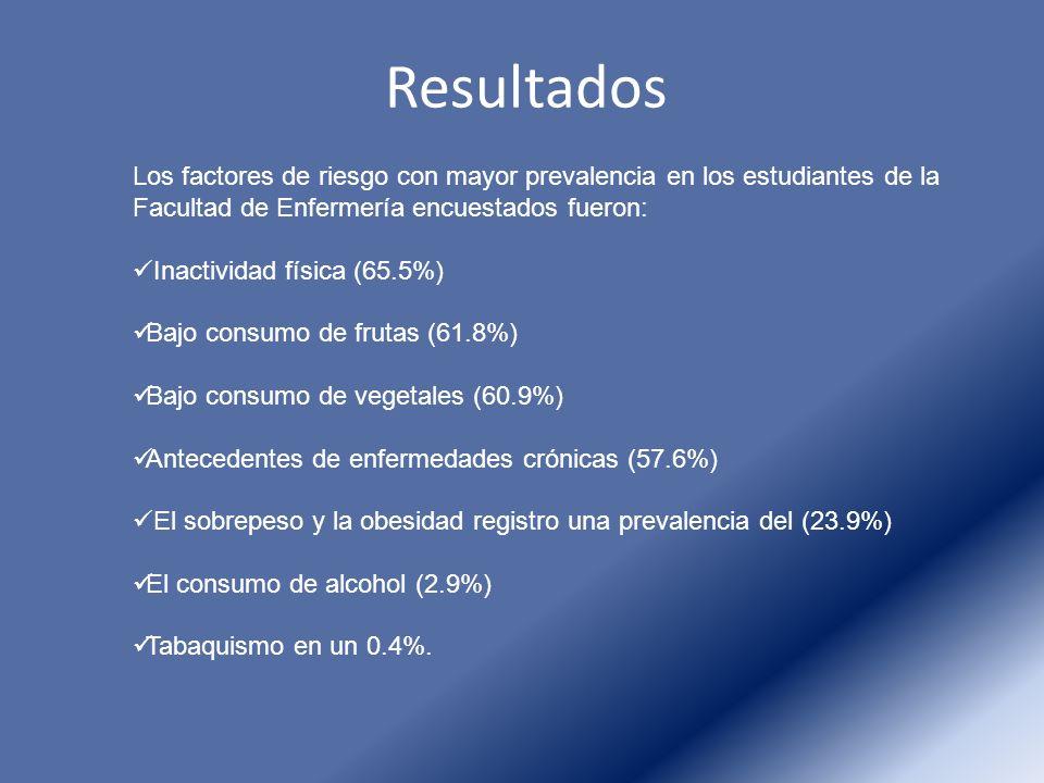 Resultados Los factores de riesgo con mayor prevalencia en los estudiantes de la Facultad de Enfermería encuestados fueron: Inactividad física (65.5%)