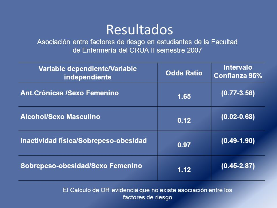 Resultados Variable dependiente/Variable independiente Odds Ratio Intervalo Confianza 95% Ant.Crónicas /Sexo Femenino 1.65 (0.77-3.58) Alcohol/Sexo Ma