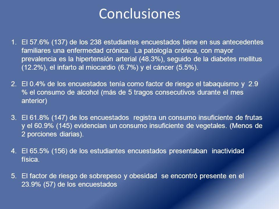 Conclusiones 1.El 57.6% (137) de los 238 estudiantes encuestados tiene en sus antecedentes familiares una enfermedad crónica. La patología crónica, co