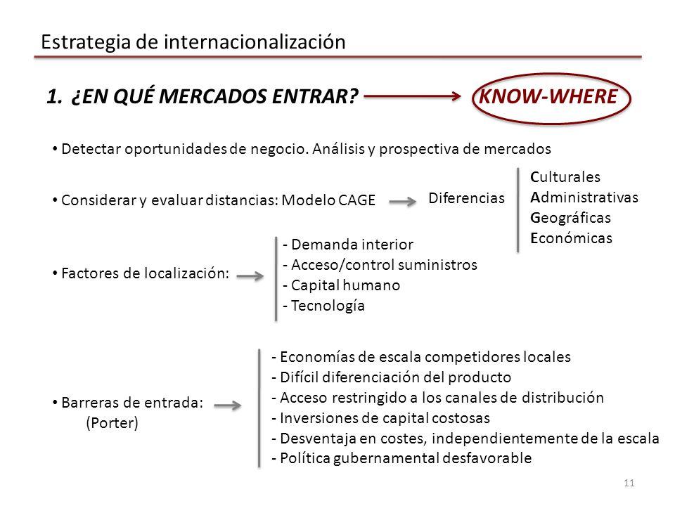 Estrategia de internacionalización 11 Detectar oportunidades de negocio.