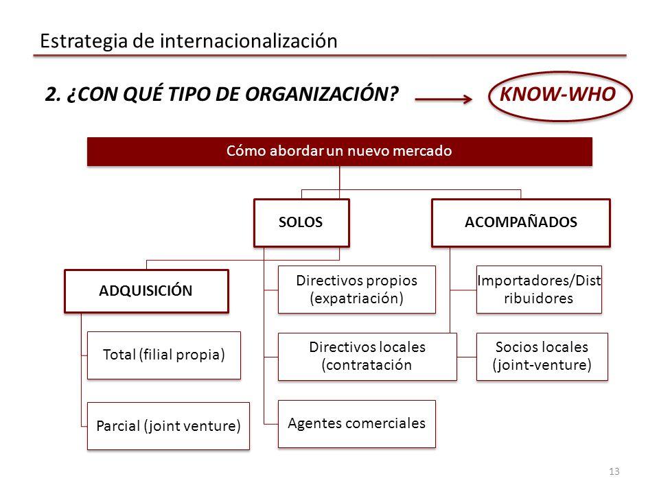 13 Estrategia de internacionalización 2. ¿CON QUÉ TIPO DE ORGANIZACIÓN?KNOW-WHO