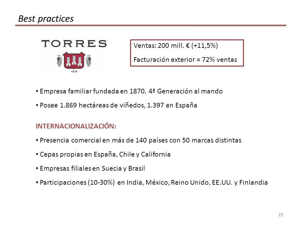 19 Best practices Ventas: 200 mill.