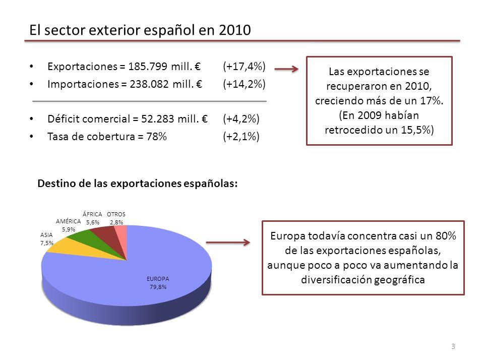 Estrategia de internacionalización 14 No existe una fórmula.