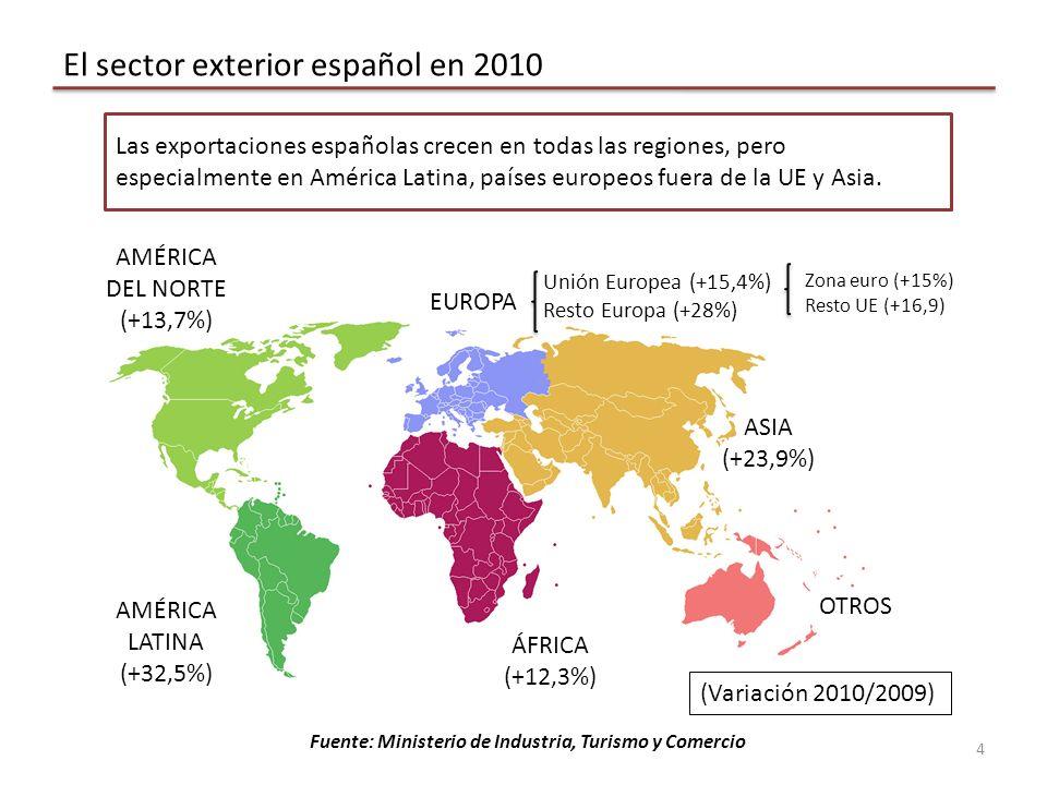 El sector exterior español en 2010 Unión Europea (+15,4%) Resto Europa (+28%) ASIA (+23,9%) ÁFRICA (+12,3%) AMÉRICA DEL NORTE (+13,7%) AMÉRICA LATINA (+32,5%) OTROS Zona euro (+15%) Resto UE (+16,9) EUROPA Fuente: Ministerio de Industria, Turismo y Comercio Las exportaciones españolas crecen en todas las regiones, pero especialmente en América Latina, países europeos fuera de la UE y Asia.