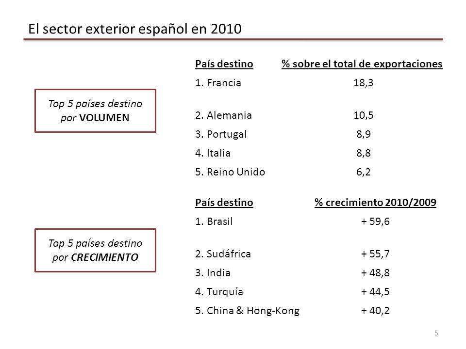 5 El sector exterior español en 2010 País destino% sobre el total de exportaciones 1.