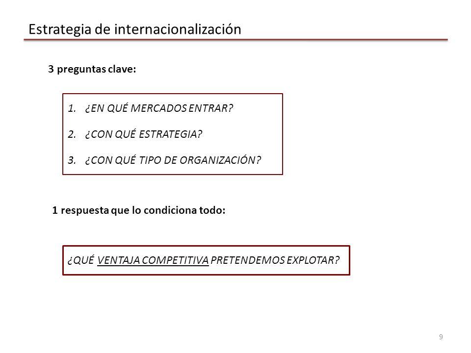 Estrategia de internacionalización 9 1.¿EN QUÉ MERCADOS ENTRAR.