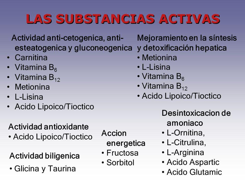 Desintoxicacion de amoniaco L-Ornitina, L-Citrulina, L-Arginina Acido Aspartic Acido Glutamic Actividad anti-cetogenica, anti- esteatogenica y gluconeogenica Carnitina Vitamina B 6 Vitamina B 12 Metionina L-Lisina Acido Lipoico/Tioctico Accion energetica Fructosa Sorbitol LAS SUBSTANCIAS ACTIVAS Actividad biligenica Glicina y Taurina Actividad antioxidante Acido Lipoico/Tioctico Mejoramiento en la síntesis y detoxificación hepatica Metionina L-Lisina Vitamina B 6 Vitamina B 12 Acido Lipoico/Tioctico