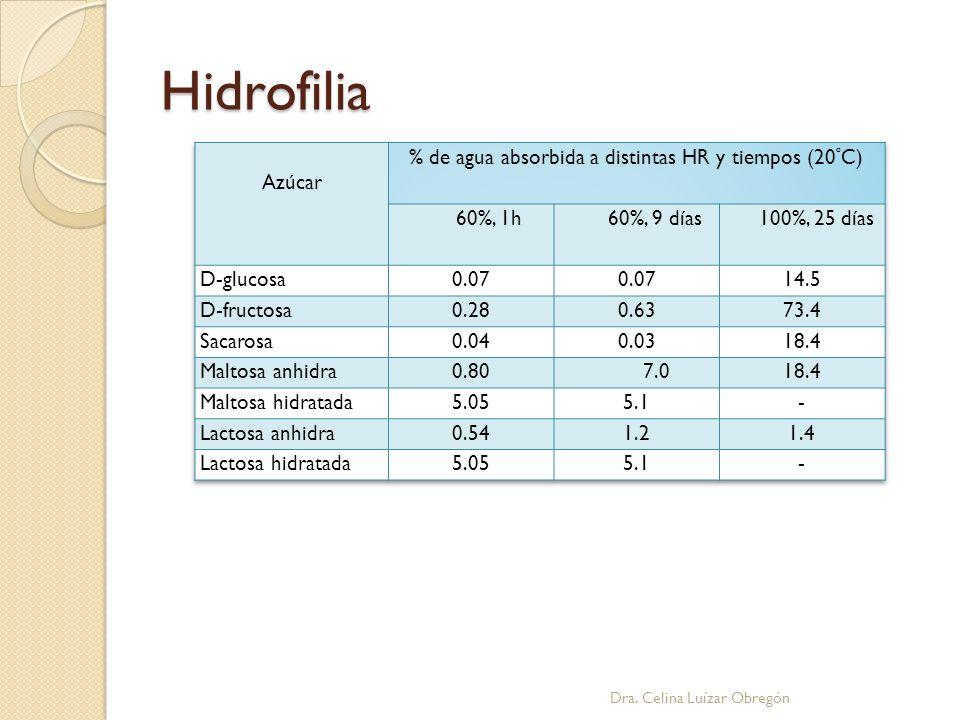 Hidrofilia