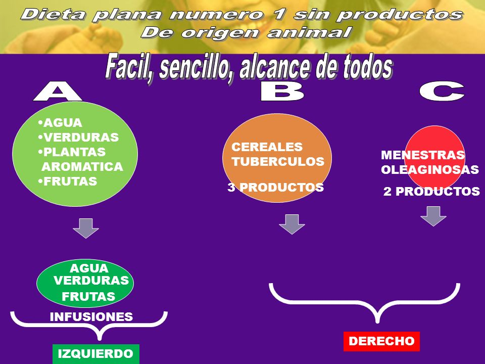 AGUA VERDURAS PLANTAS AROMATICA FRUTAS CEREALES TUBERCULOS MENESTRAS OLEAGINOSAS IZQUIERDO DERECHO AGUA VERDURAS FRUTAS INFUSIONES 3 PRODUCTOS 2 PRODU