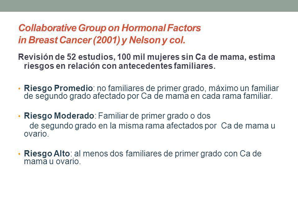 Collaborative Group on Hormonal Factors in Breast Cancer (2001) y Nelson y col. Revisión de 52 estudios, 100 mil mujeres sin Ca de mama, estima riesgo