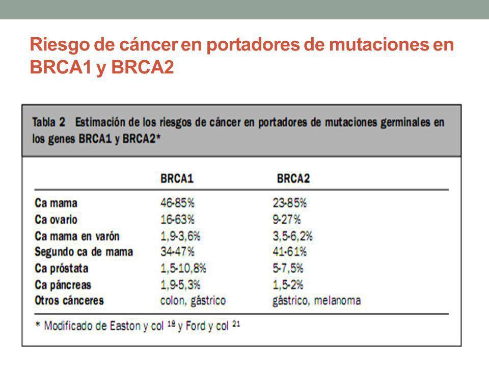 Riesgo de cáncer en portadores de mutaciones en BRCA1 y BRCA2