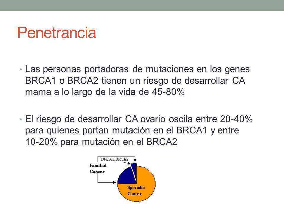 Penetrancia Las personas portadoras de mutaciones en los genes BRCA1 o BRCA2 tienen un riesgo de desarrollar CA mama a lo largo de la vida de 45-80% E