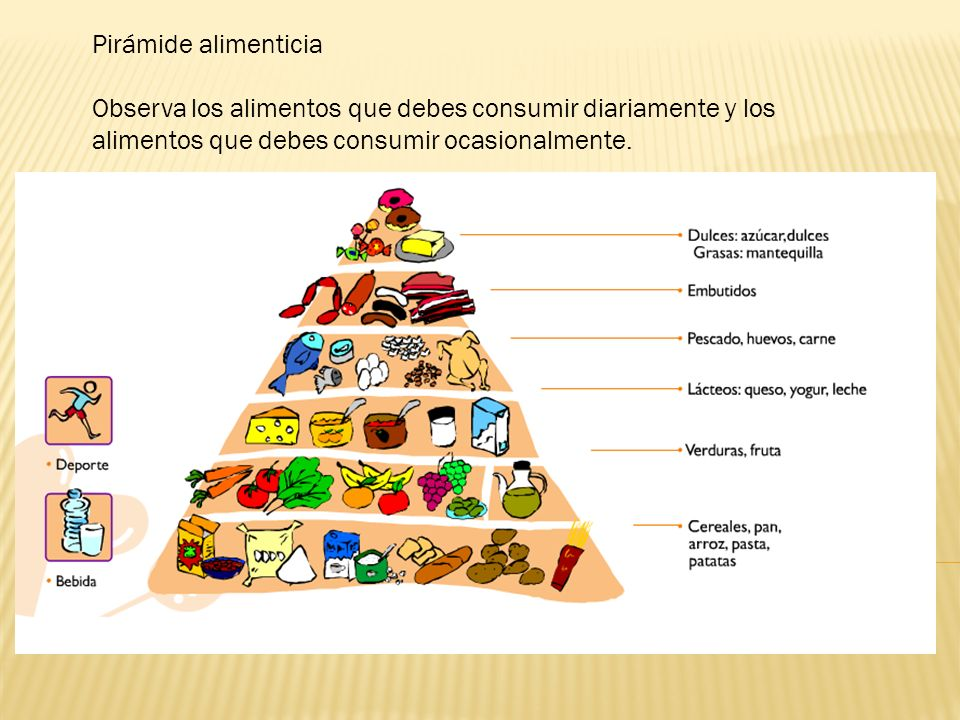 Pirámide alimenticia Observa los alimentos que debes consumir diariamente y los alimentos que debes consumir ocasionalmente.