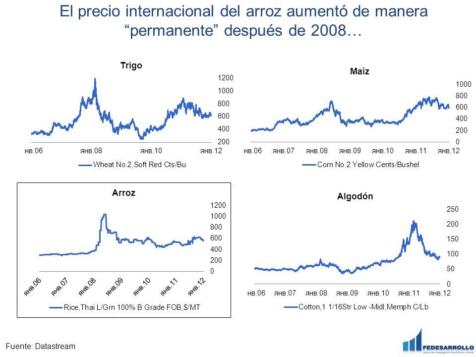 El precio internacional del arroz aumentó de manera permanente después de 2008… Fuente: Datastream