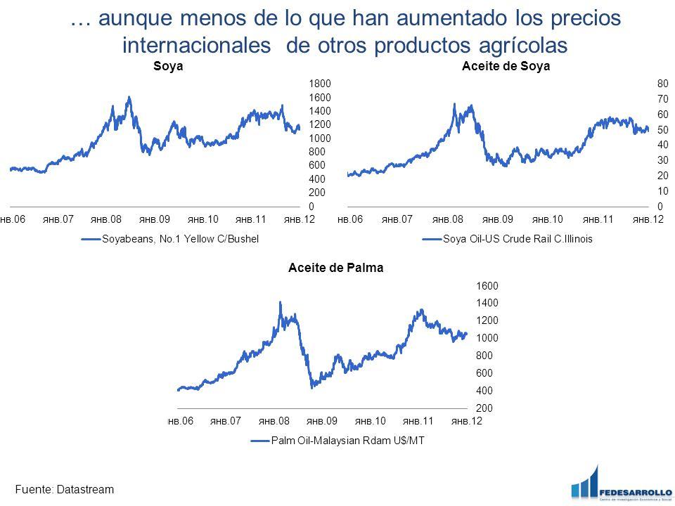 … aunque menos de lo que han aumentado los precios internacionales de otros productos agrícolas Fuente: Datastream