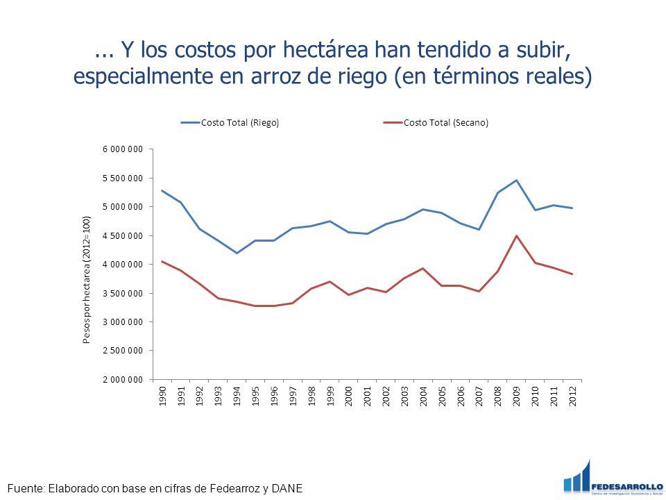 ... Y los costos por hectárea han tendido a subir, especialmente en arroz de riego (en términos reales) Fuente: Elaborado con base en cifras de Fedear