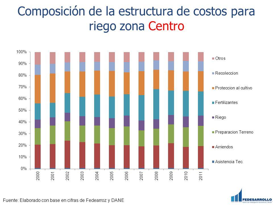 Composición de la estructura de costos para riego zona Centro Fuente: Elaborado con base en cifras de Fedearroz y DANE