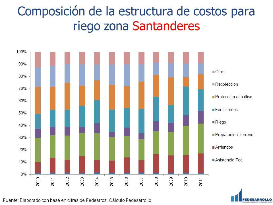 Composición de la estructura de costos para riego zona Santanderes Fuente: Elaborado con base en cifras de Fedearroz. Cálculo Fedesarrollo
