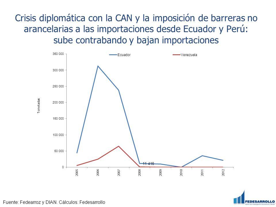 Crisis diplomática con la CAN y la imposición de barreras no arancelarias a las importaciones desde Ecuador y Perú: sube contrabando y bajan importaci