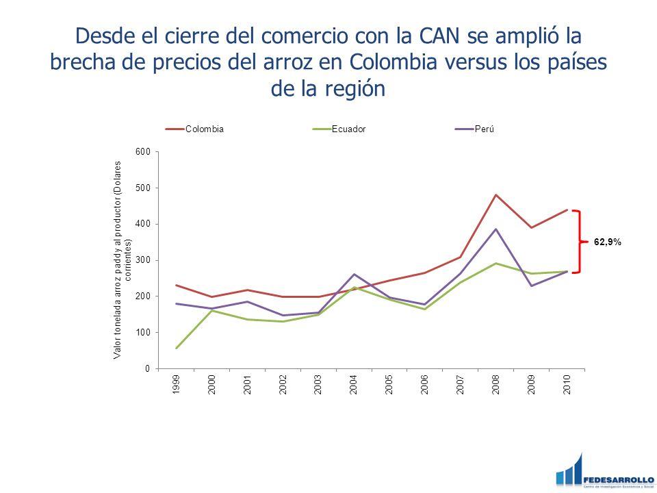 Desde el cierre del comercio con la CAN se amplió la brecha de precios del arroz en Colombia versus los países de la región 62,9%