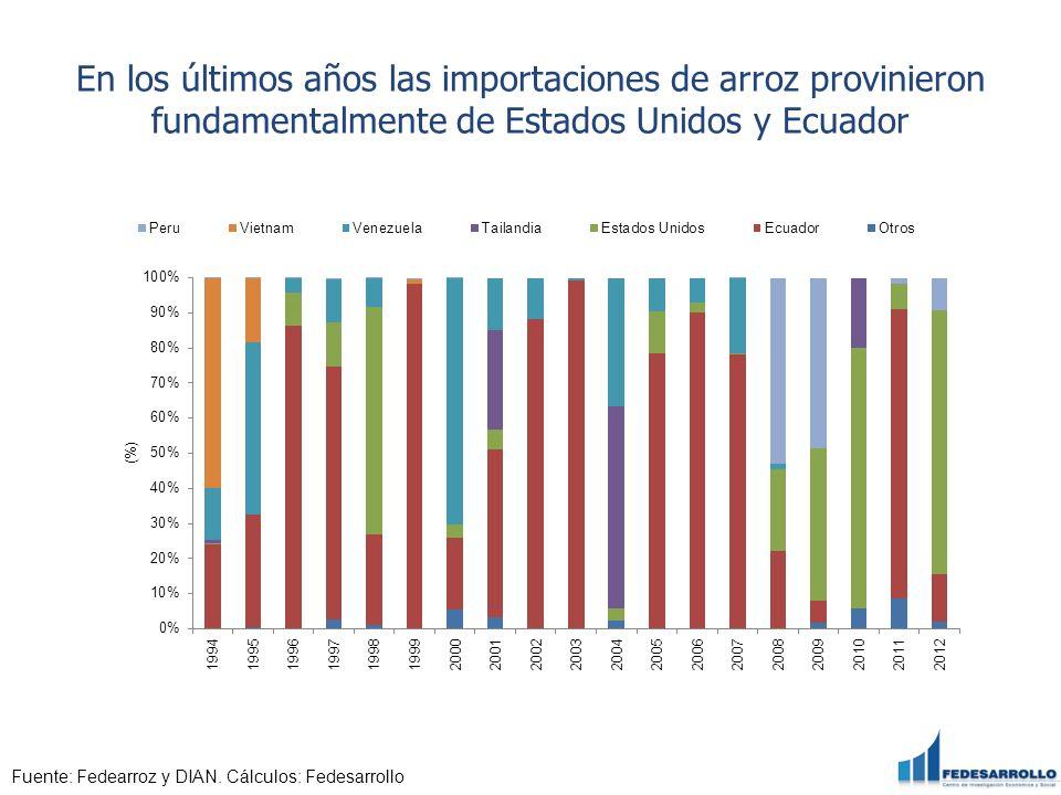 En los últimos años las importaciones de arroz provinieron fundamentalmente de Estados Unidos y Ecuador Fuente: Fedearroz y DIAN. Cálculos: Fedesarrol