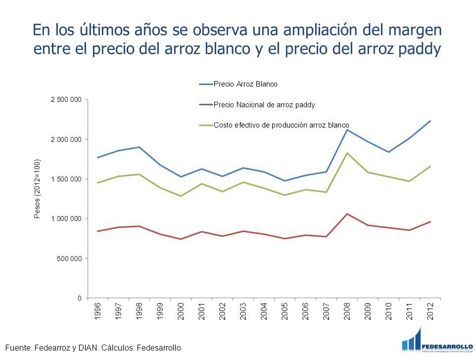 En los últimos años se observa una ampliación del margen entre el precio del arroz blanco y el precio del arroz paddy Fuente: Fedearroz y DIAN. Cálcul