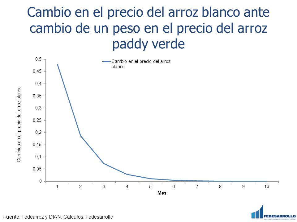 Cambio en el precio del arroz blanco ante cambio de un peso en el precio del arroz paddy verde Fuente: Fedearroz y DIAN. Cálculos: Fedesarrollo