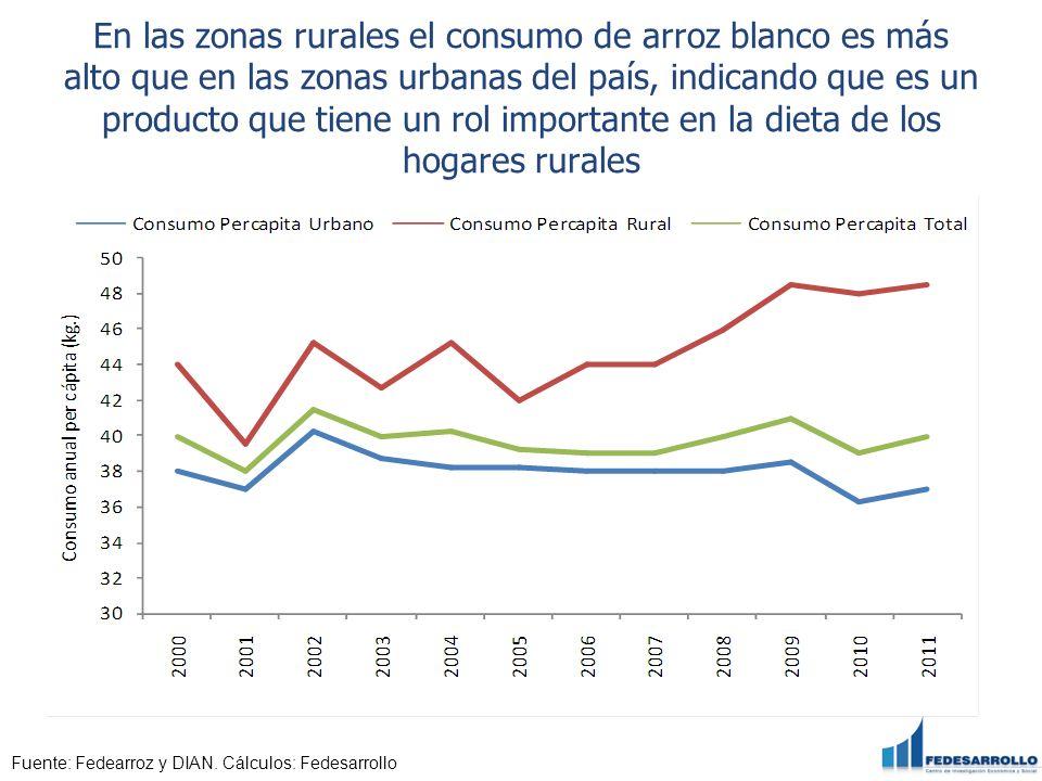 En las zonas rurales el consumo de arroz blanco es más alto que en las zonas urbanas del país, indicando que es un producto que tiene un rol important